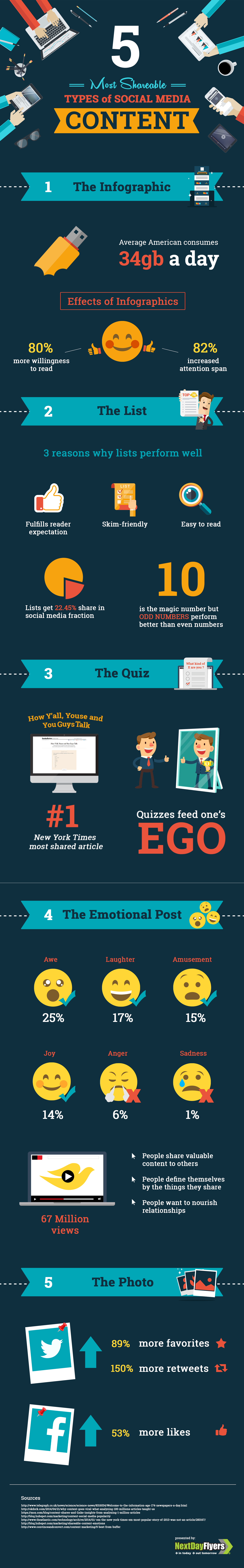 Most shareable types of social media content infographic by NextDayFlyers