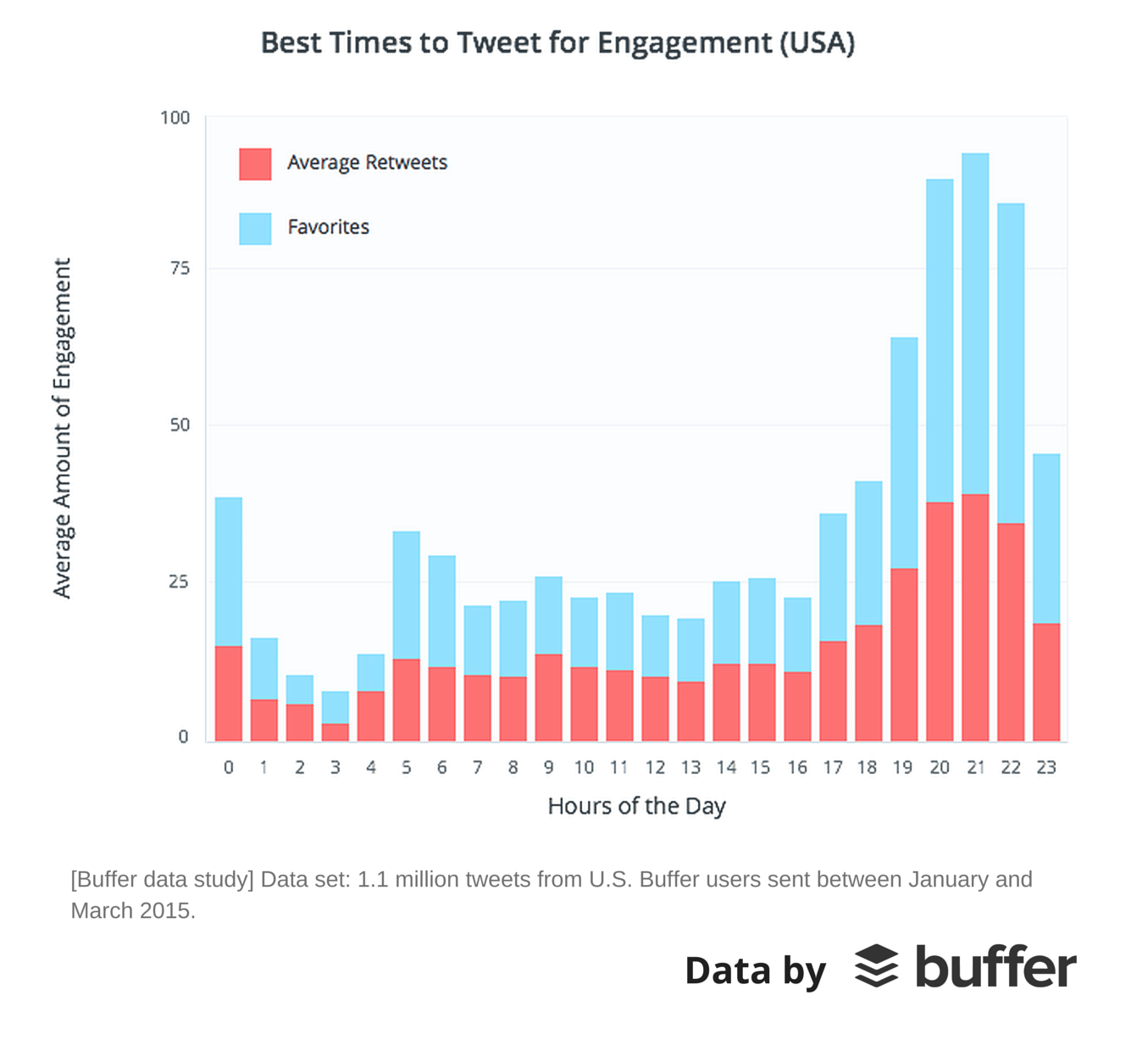 Twitter data from Buffer