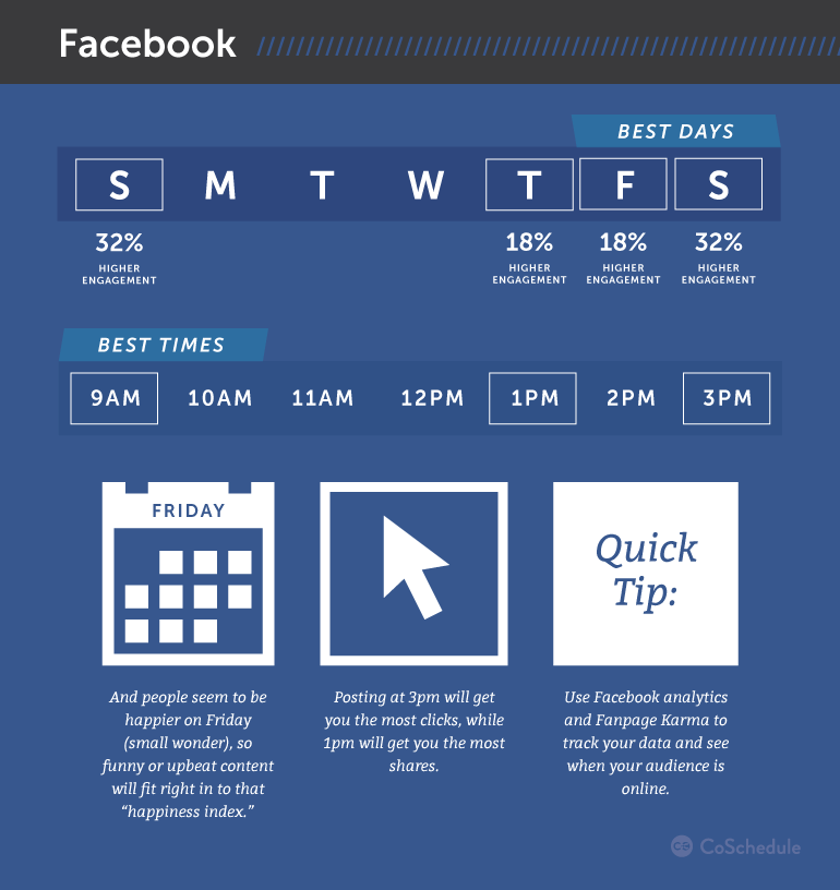 Social media posting time from coschedule
