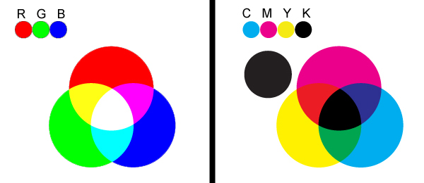RGB vs CMYK color model