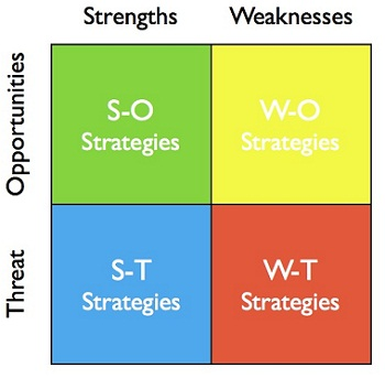 SWOT Analysis - SWOT and TOWS