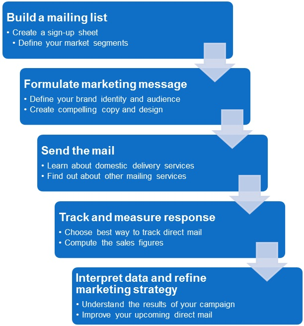 Image result for direct mail marketing campaign