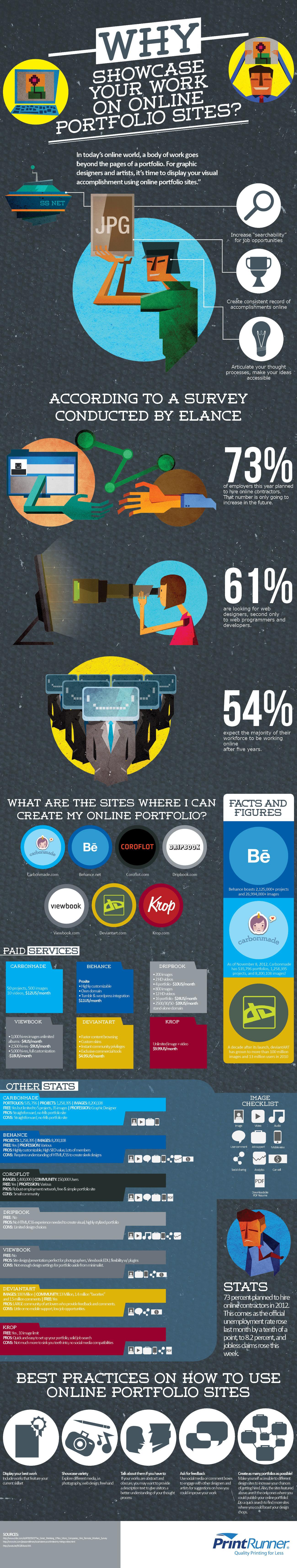 Why Showcase Your Works on Online Portfolio Sites?