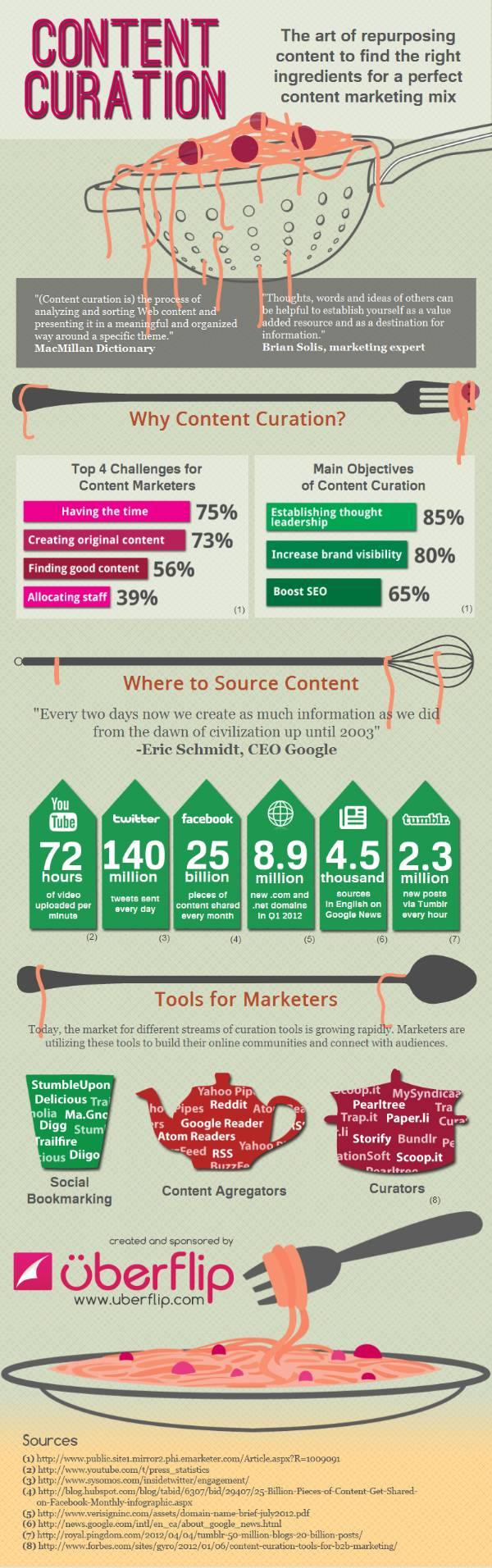 INFOGRAPHIC: Using Curation to Create the Perfect Content Marketing Mix