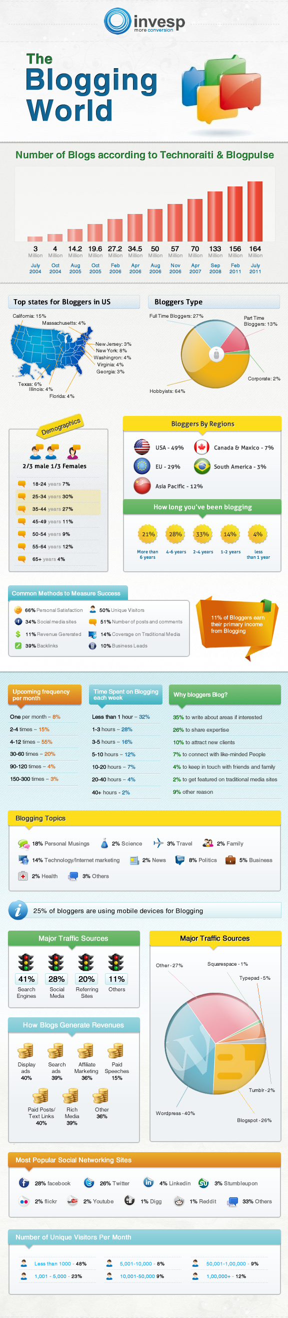 infographic-on-social-media-22