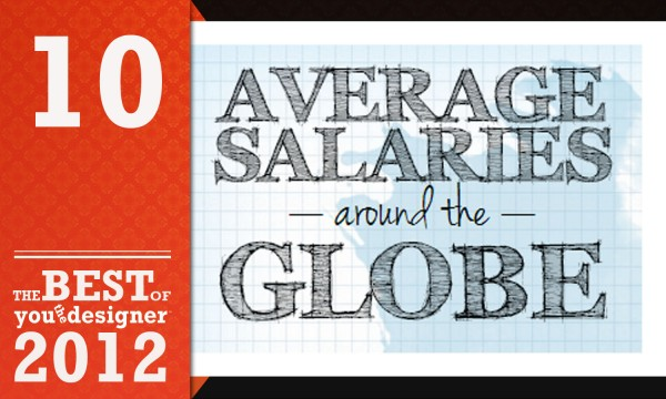 Infographic: Web Designer/Developer Salaries Around the World
