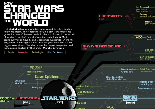 How Star Wars Changed the World