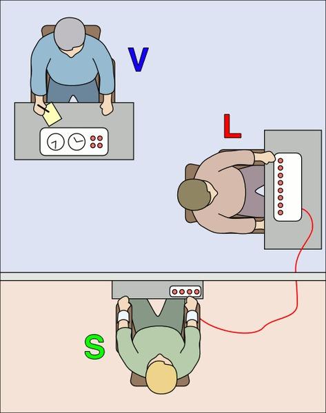 Milgram Experiment via commons.wikimedia.org
