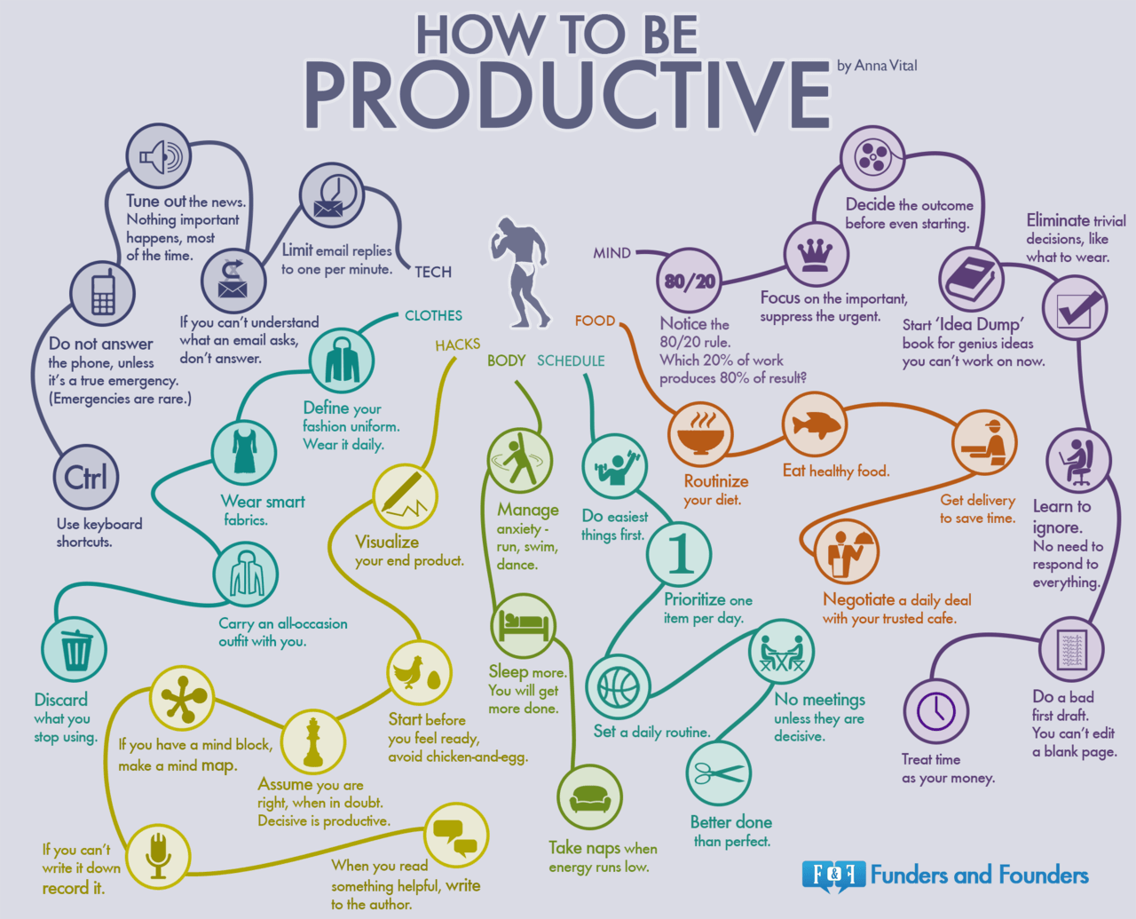 How To Be Productive - Anna Vital