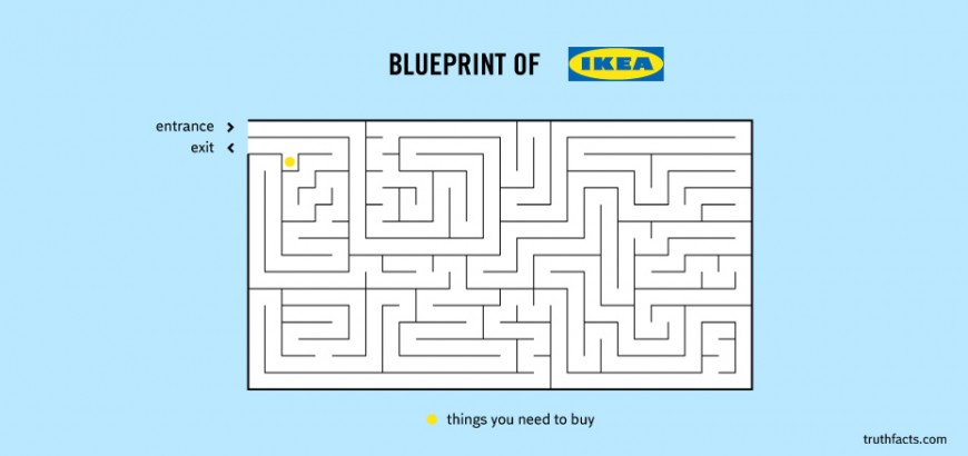 Truth-Facts-Infographics-Blueprint-of-Ikea-870x410