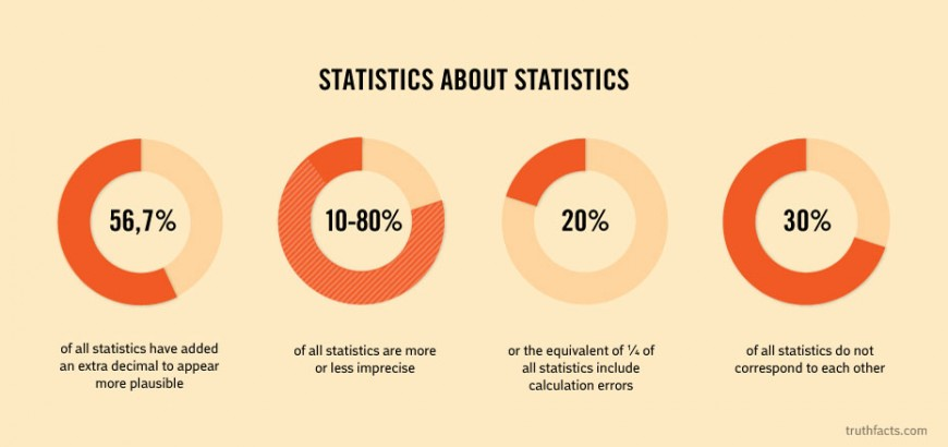 Truth Facts Hilarious Infographics