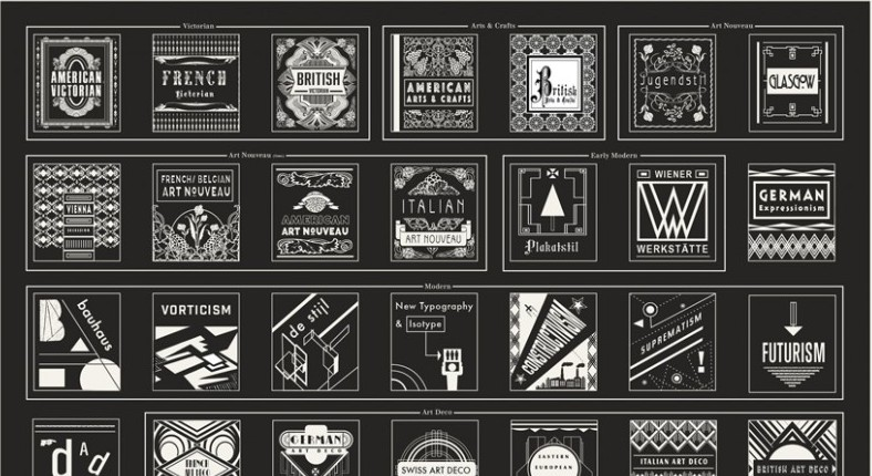 History-of-Graphic-Design-by-Poster-Pop-Chart-Lab-572014-Preview-870x1195