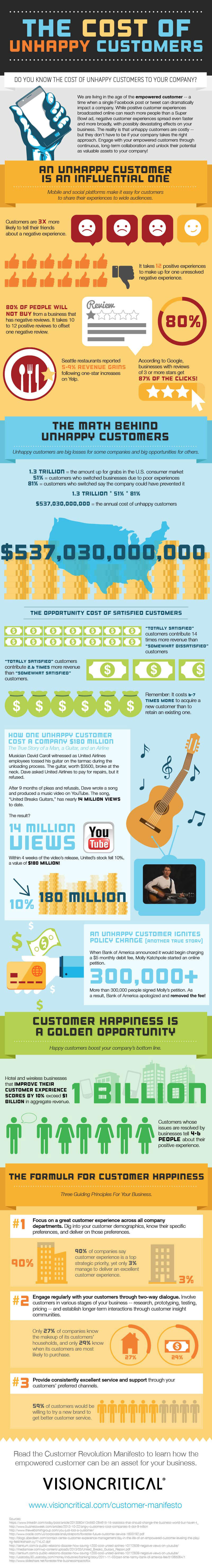 1402341204-businesses-cant-afford-upset-customers-infographic