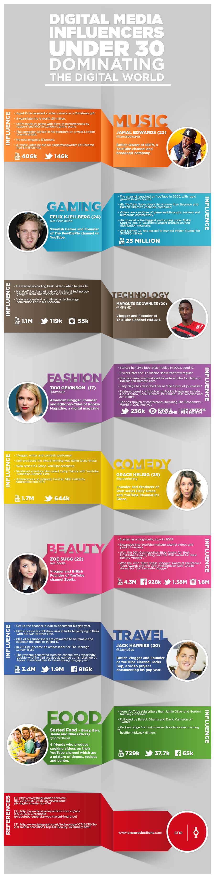 digital-media-influencers-infographic