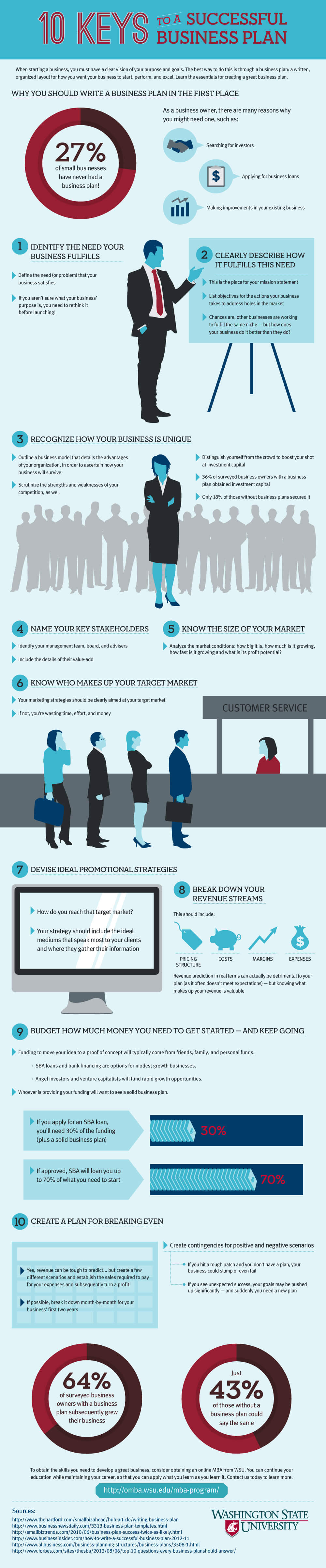 how-build-business-plan-infographic