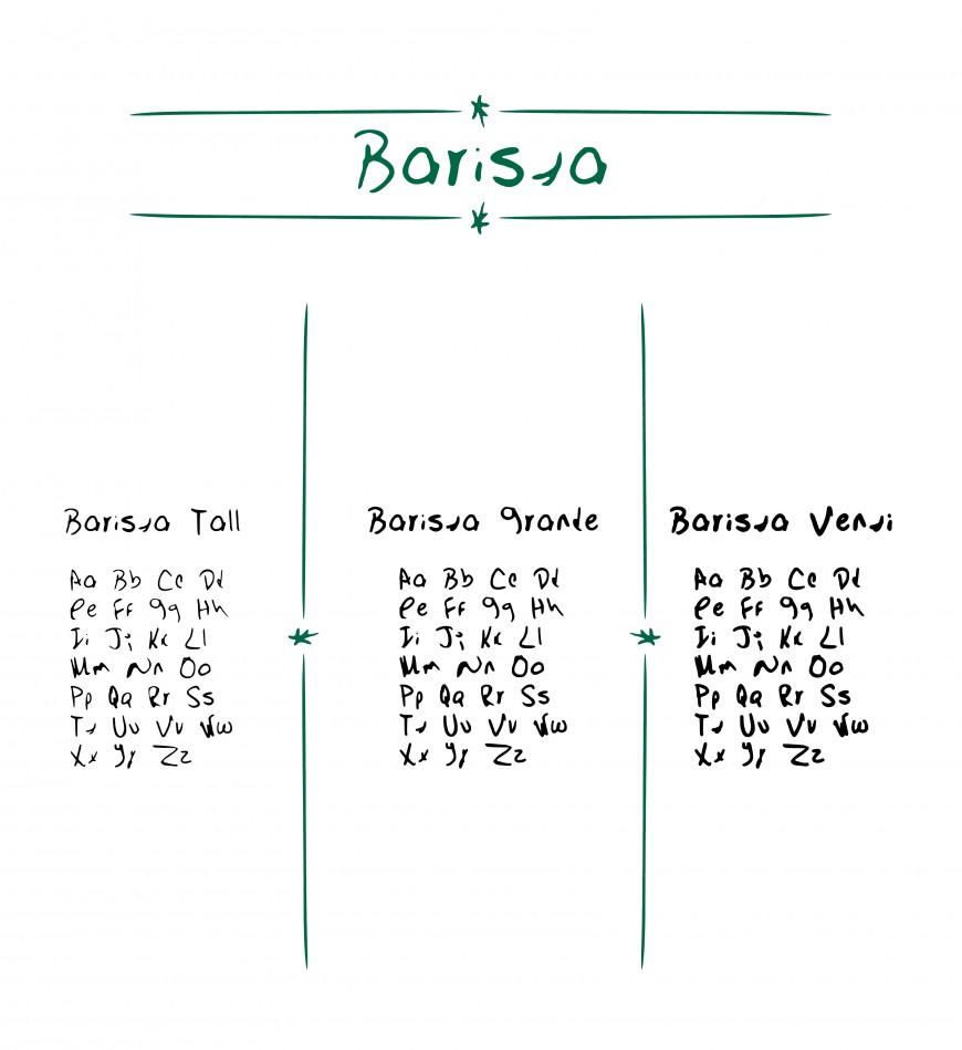 Barista Board