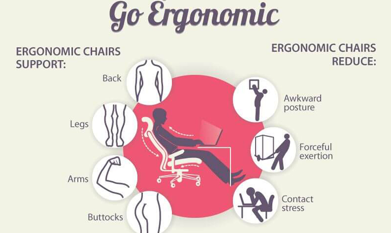 benefits of ergonomics in the workplace essay It ensures that workers are aware of ergonomics and its benefits describes the basic elements of a workplace ergonomics program aimed at preventing work-related.