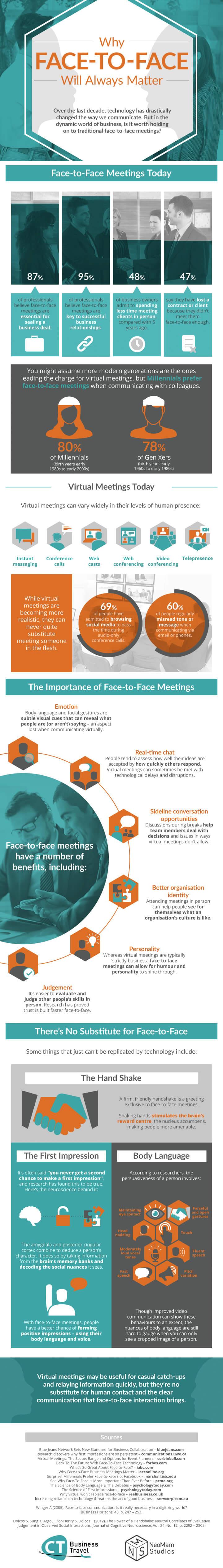face-face-communication-wont-work