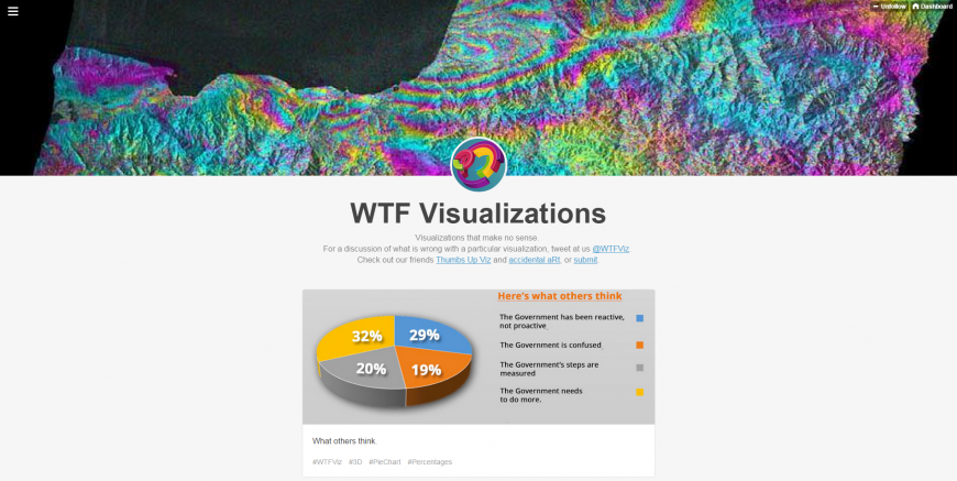 WTF Visualizations