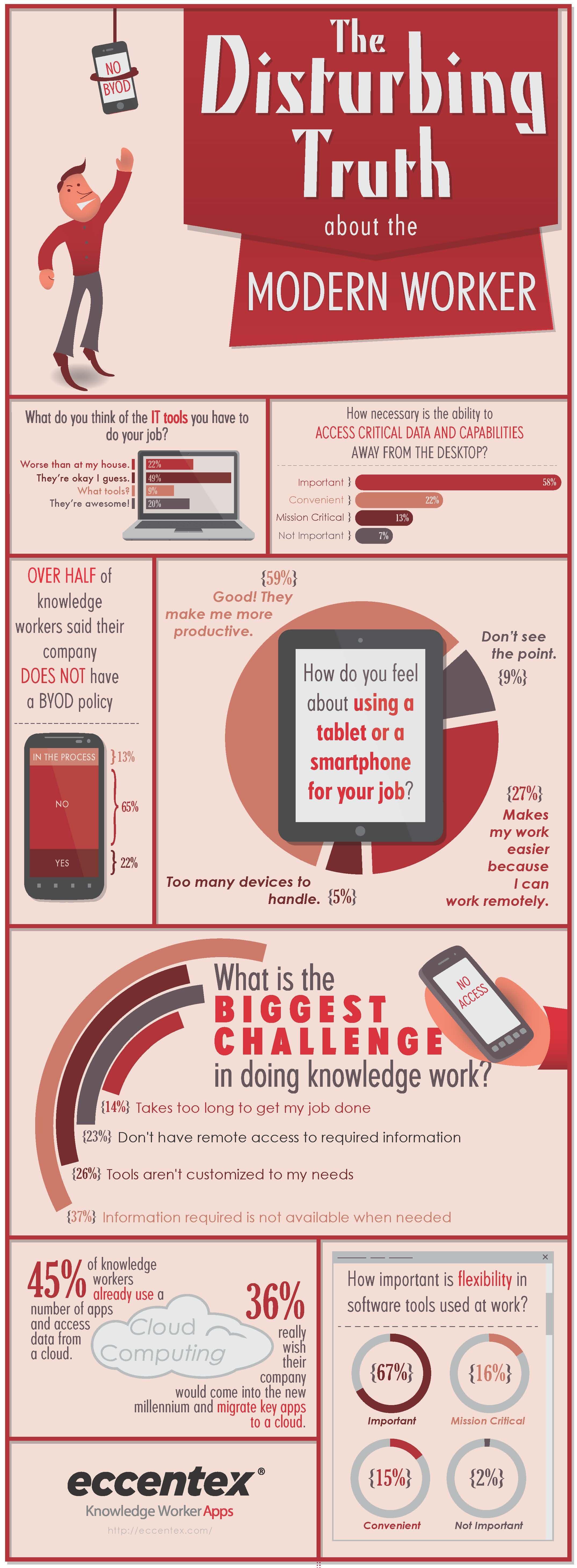 Modern Worker Infographic
