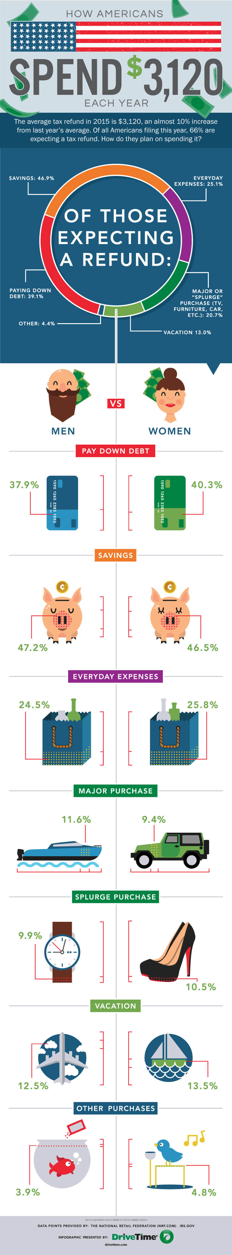 How-Americans-Spend-Tax-Refund-2015