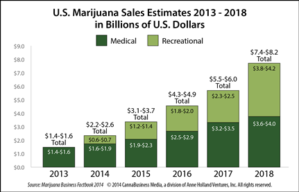 Cannabis Sales Projections