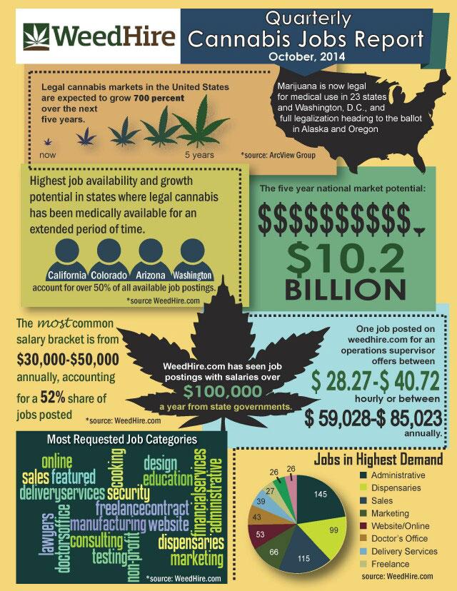 Cannabis Jobs Market