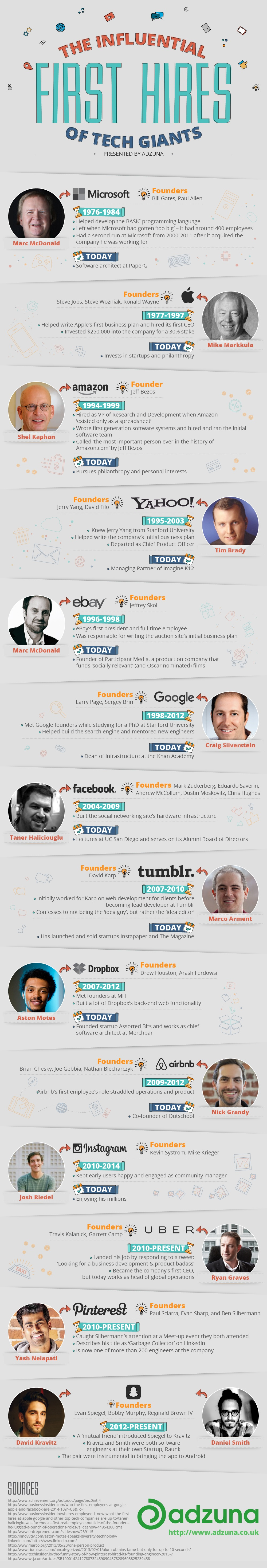 The Unsung Yet Influential First Hires of Tech Giants [INFOGRAPHIC]
