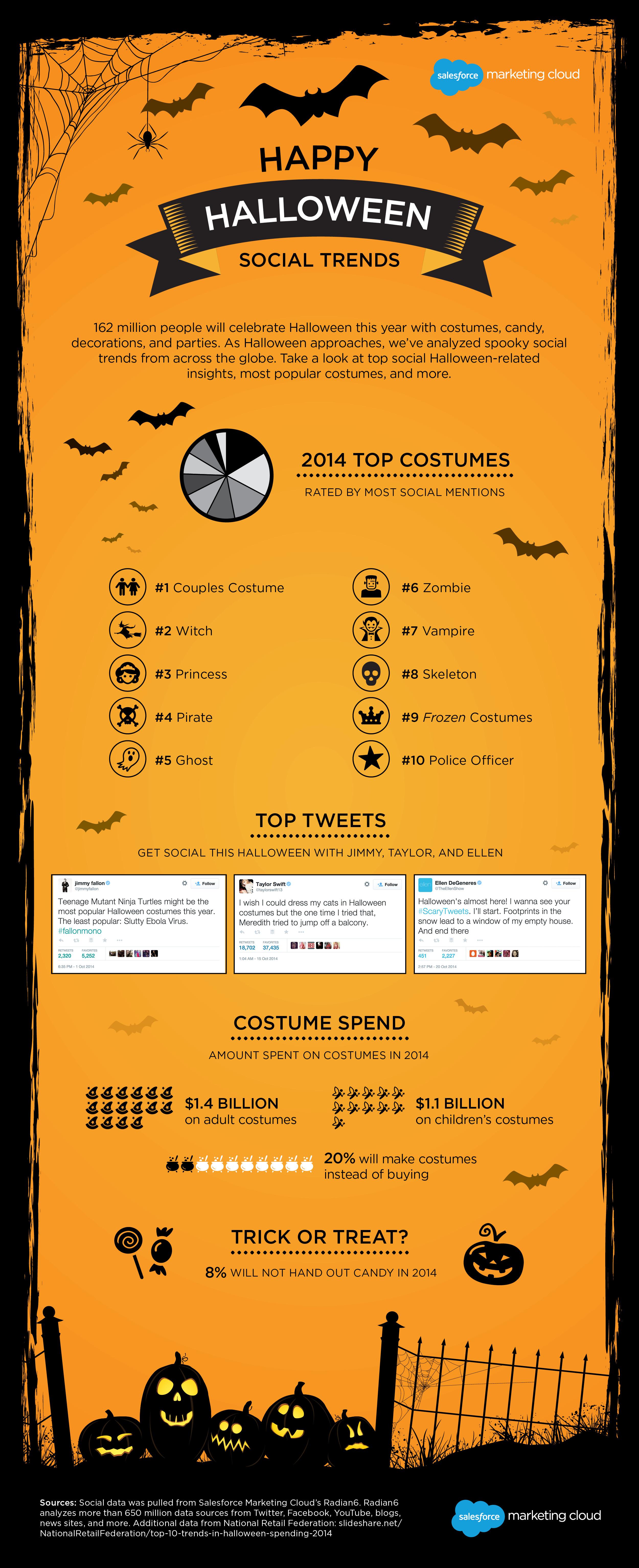 smc-halloweensocialtrends-infographic