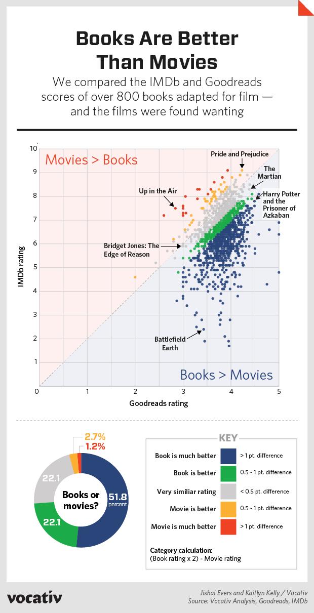 2015_10_28-BooksVsMovies-ratings-KK.r72538557050