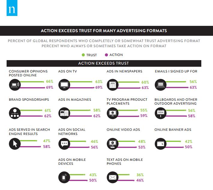 trust in advertising vs action