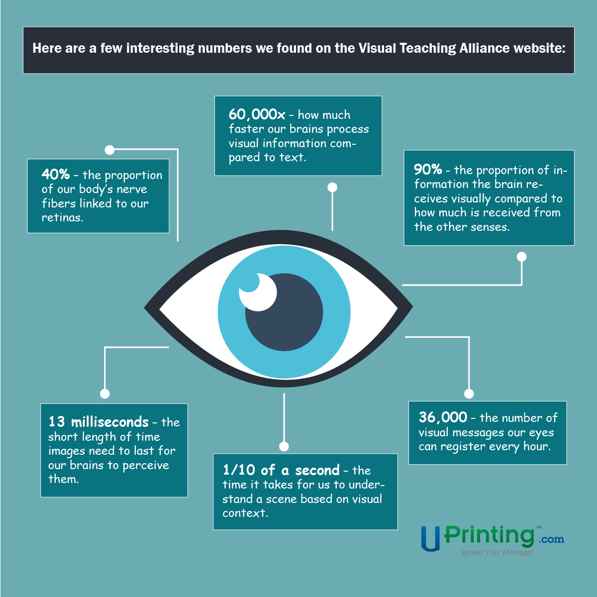 Vision facts graphic - effective visual motifs